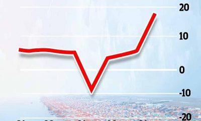 La economía de China creció a un récord del 18,3 por ciento en el primer trimestre de este año en comparación con el primer trimestre de 2020, según mostraron nuevas cifras de Beijing esta mañana.