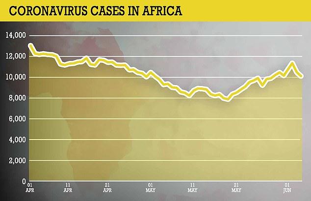 Las infecciones han aumentado en un 20 por ciento en las últimas dos semanas en comparación con la quincena anterior, y los casos están aumentando en 14 países en los últimos siete días: ocho países han experimentado picos de más del 30 por ciento