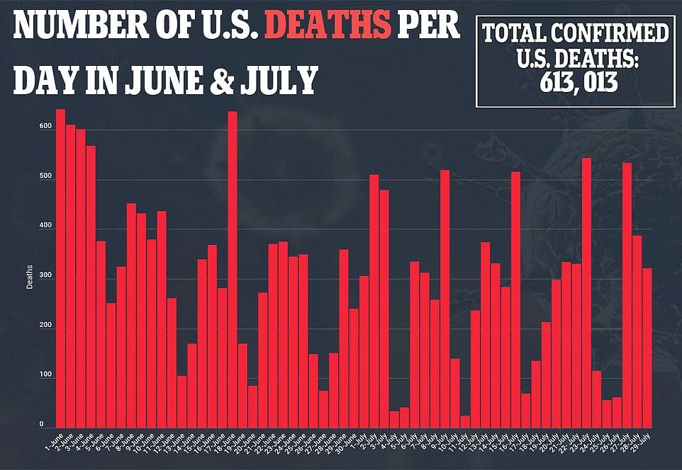 Florida y Delaware sesgan las cifras de muertes por COVID con un volcado de datos masivo que aumenta el total en un 300% por día