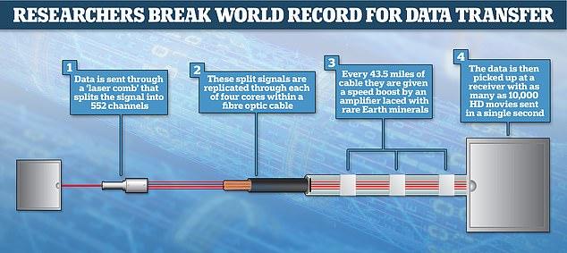 Japón golpea el récord de velocidad de transmisión de datos