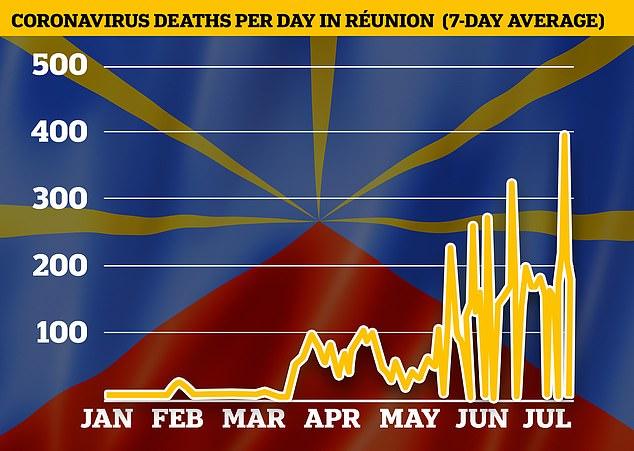 La Reunión está sufriendo una ola 'sin precedentes' de infecciones por Covid impulsada por la llegada de variantes nuevas y más infecciosas del virus.