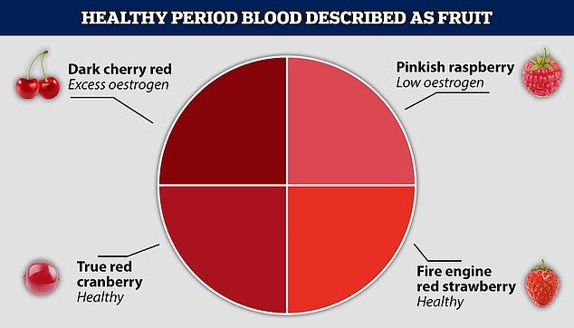 Sangre de período saludable descrita como fruta: lo que dice el color de su menstruación sobre su salud