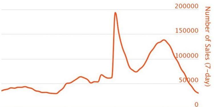 Las ventas del mercado de NFT y los intereses se reducen este mes