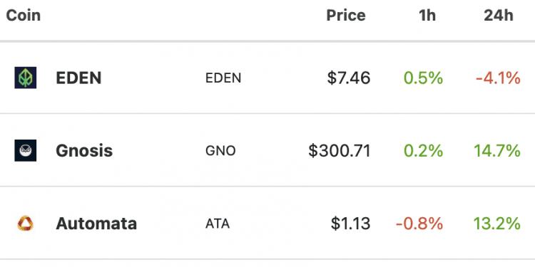 Los tokens MEV tienen el mejor rendimiento semanal a raíz del EIP-1559
