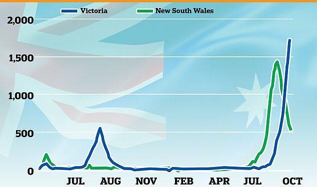 Sydney abraza la libertad mientras el bloqueo de Melbourne se convierte en el más largo del mundo con 253 días